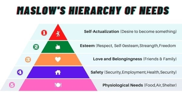 Maslow's Hierarchy of Needs to understand your career needs