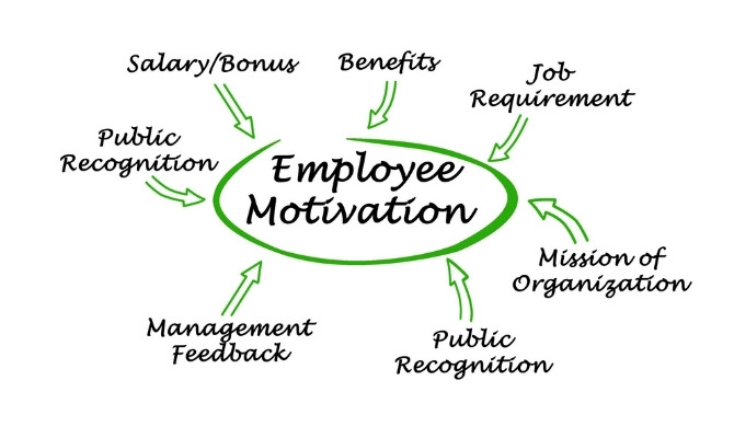 Motivational Strategies for Employees
